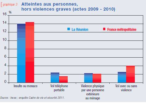 Statistics on violence in La Réunion Island via Insee - Public Domain