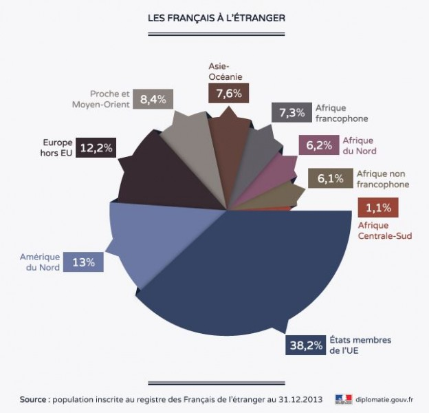 Total of french citizens abroad as compiled by the Foreign Affairs Ministry - Public Domain