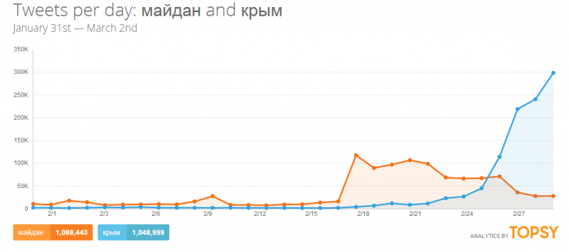 """Maidan"" (orange), Crimea (blue). Topsy analytics screenshot."