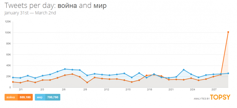 """War"" (orange) and ""Peace"" (blue) trends according to Topsy analytics. Screenshot."