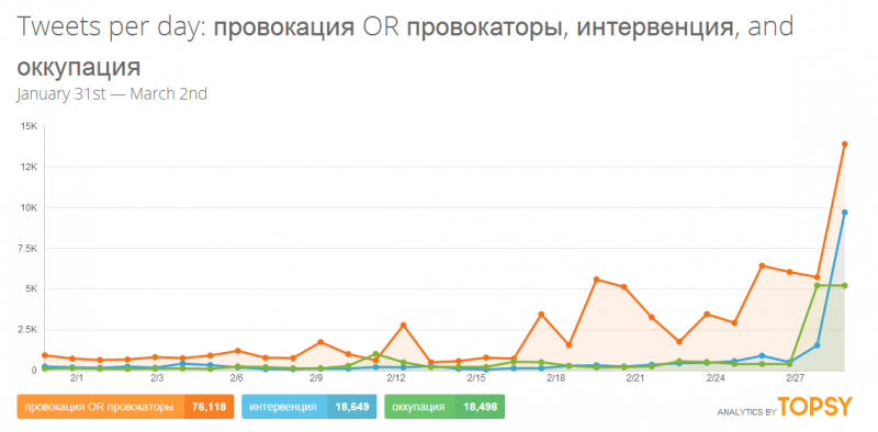 Provocation (orange), intervention (blue), occupation (green). Topsy analytics. Screenshot.