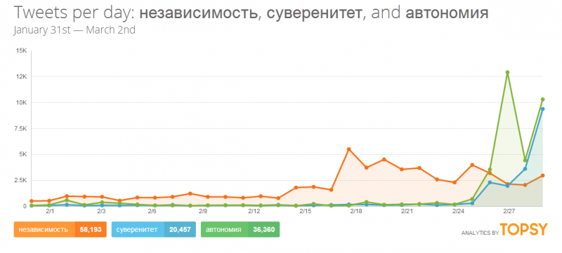 Independence (orange), sovereignty (blue), autonomy (green). Topsy analytics. Screenshot.
