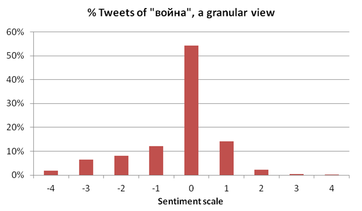 "Russian tweets of ""war"" broken down on a more detailed sentiment scale."