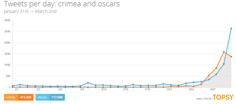 "Twitter search results for ""Crimea"" and ""Oscars"". Topsy analytics. Screenshot."