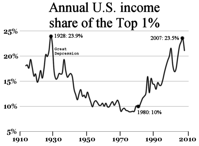 Increase in the annual income of the top 1% of wealthy persons in the U.S. before economic crises using data initially published as Thomas Piketty and Emmanuel Saez (2003) on wikimedia commons CC-NC-3.0