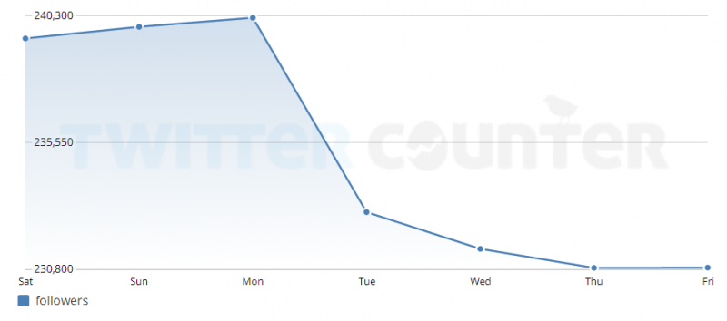 @lentaruofficial follower count over the last few days. From twittercounter.com, screenshot.