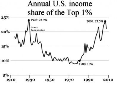 Die obersten ein Prozent in den USA