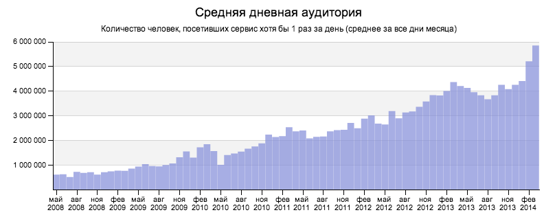 The tremendous growth of average daily visitors to Yandex's news aggregation service.