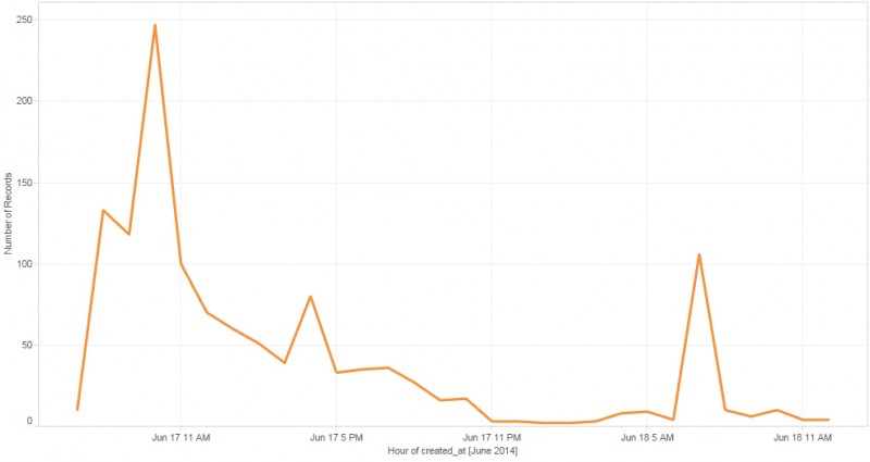 Frequency of #TalibanSharif tweets