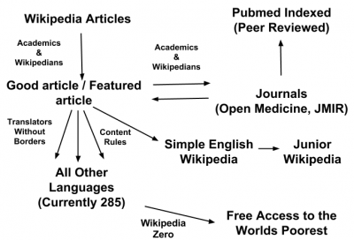 A flow diagram illustrating the article flow process of the WP:MED journal collaboration and translation project. Flow of Article Creation by James Heilman, MD (CC BY-SA 3.0)