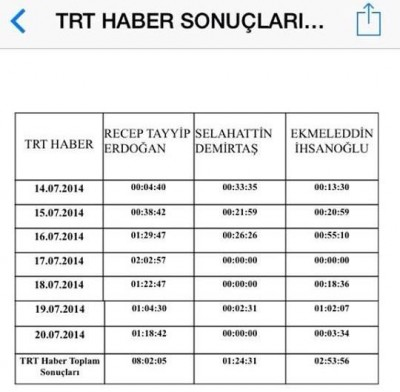 This is a screenshot from one week report on TRT Haber (TRT News) channels broadcasts on presidental candidates.