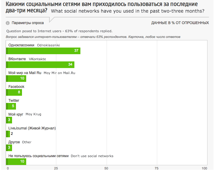 Social network preferences among Russian Internet users. Screenshot courtesy of fom.ru.