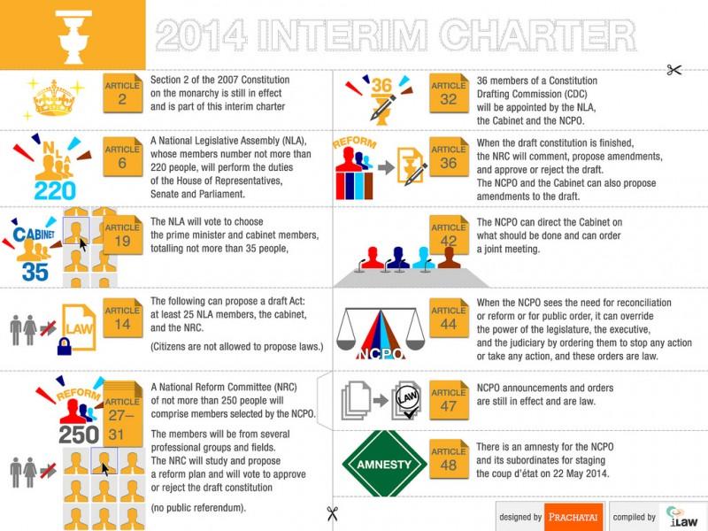 Infographics from Prachatai
