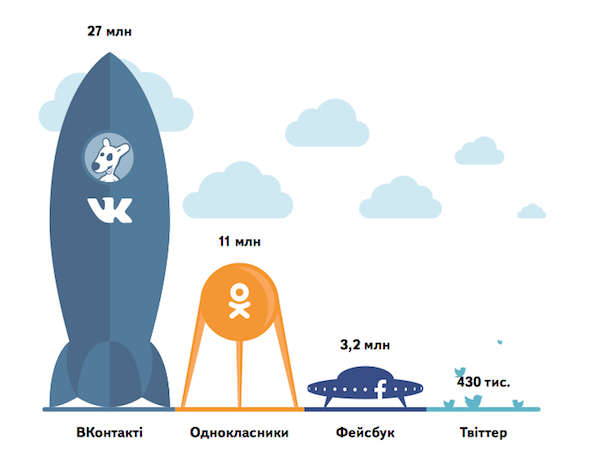 Total audience of social network sites in Ukraine: VKontakte 27 million, Odnoklassniki 11 million, Facebook 3.2 million, Twitter 430,000. Courtesy of Yandex.