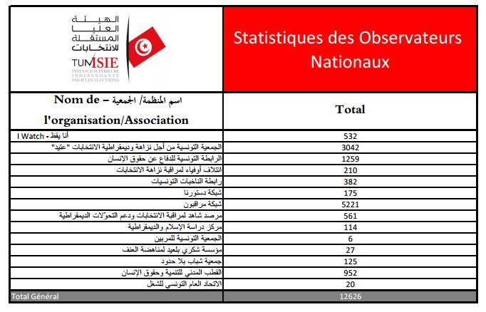 List of organizations monitoring Tunisia 2014 Elections
