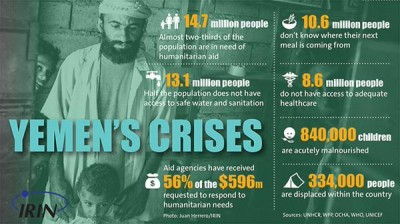 Infographic by IRIN showing the Humanitarian challenges facing Yemen.