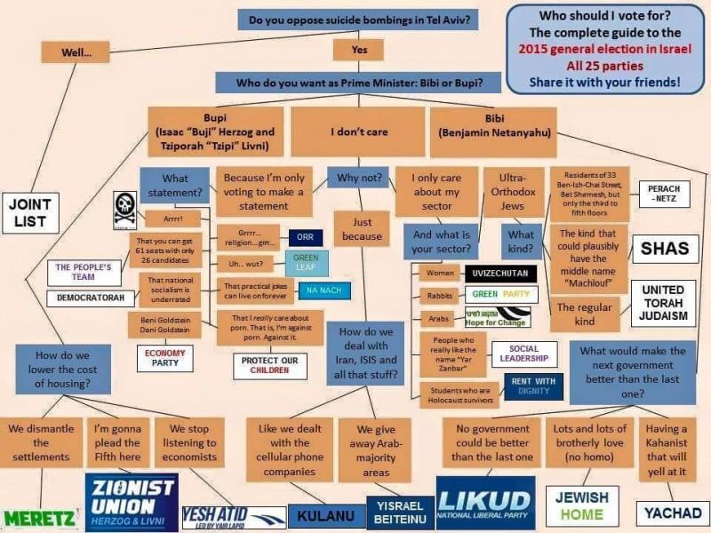 Israel Elections, Bibi, #Israelex, #Israelelex, #IsraelElections #V15