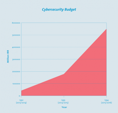Cybersecurity funding has soared under Rouhani