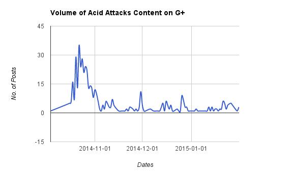 اسیدپاشی# (acid attack) content on Google Plus between October 1, 2014, and January 31, 2015.  Query results used with NetFreedom Pioneers' permission.