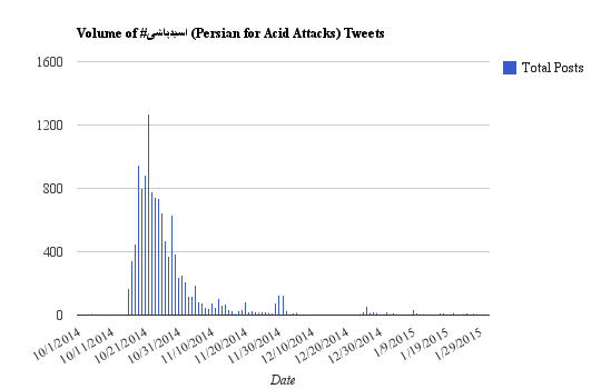 اسیدپاشی# (Persian for acid attacks) on Twitter between October 1, 2014, and January 31, 2015. Data used with ASL19's permission.