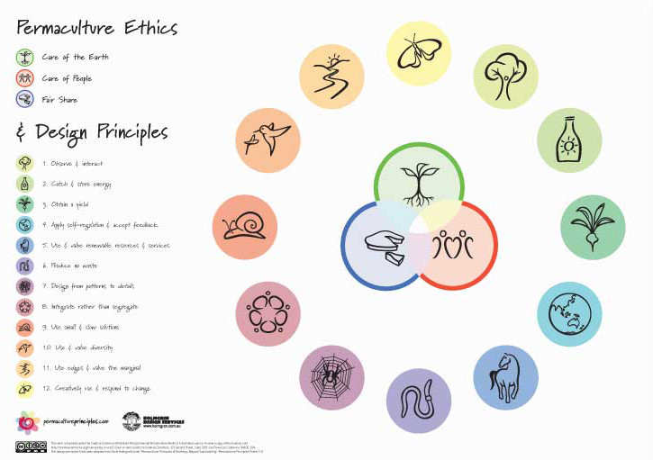 Permaculture Ethics and Design Principles. Central to permaculture are three ethics – earth care, people care and fair share - which guide the use of the 12 design principles, ensuring that they are used in appropriate ways. Poster by permaculturprinciples.com (CC BY-NC-ND 3.0)