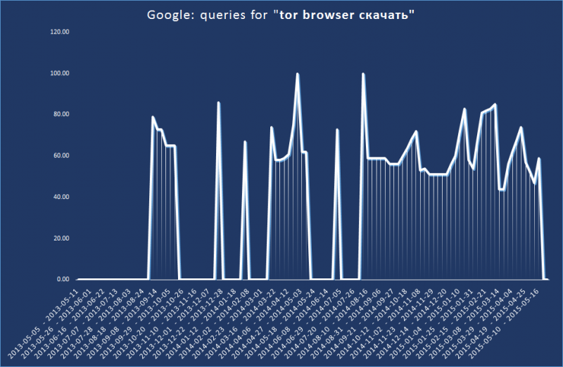 Google searches for the same phrase, 2013-15.