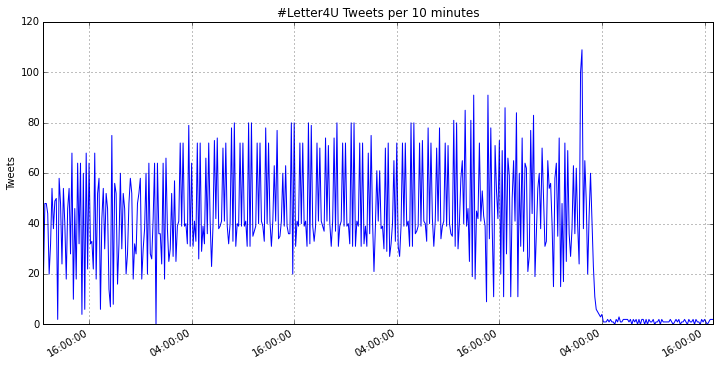 The tweet frequency for #letter4u from May 8th to 11th.