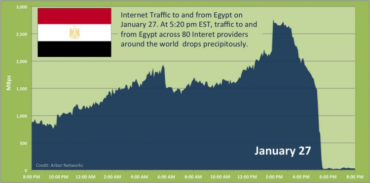 Egypt goes offline, January 27, 2011. Graphic by Committee to Protect Journalists.