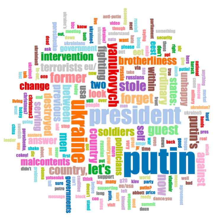 Top terms in tweets with country code for Ukraine from larger sample containing keywords poroshenko, putin, порошенко, путин and путін.