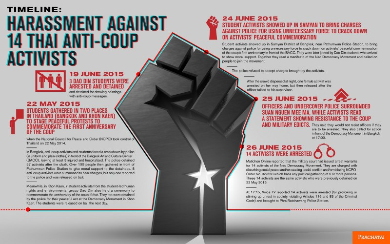 Timeline of the struggle for democracy of the 14 activists.