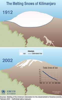 The estimated extent of the glacier on Mount Kilimanjaro in 1912, and the extent of the glaciers there in 2002. Credit: Delphine Digout, UNEP/GRID-Arendal.