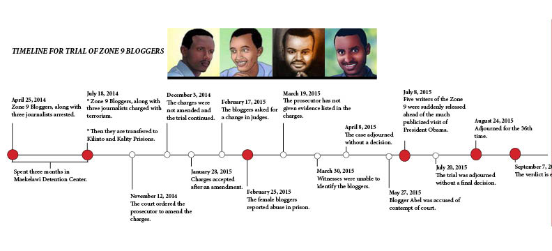 Timeline of the trial