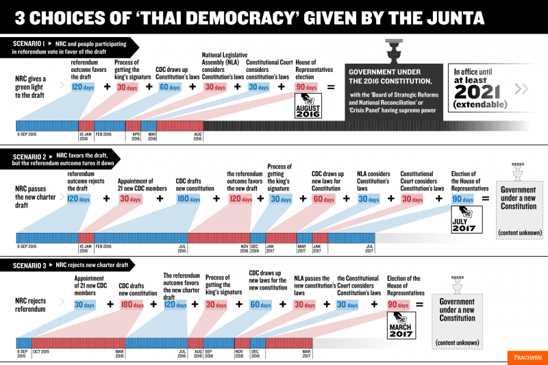 Infographic created by alternative news website Prachatai