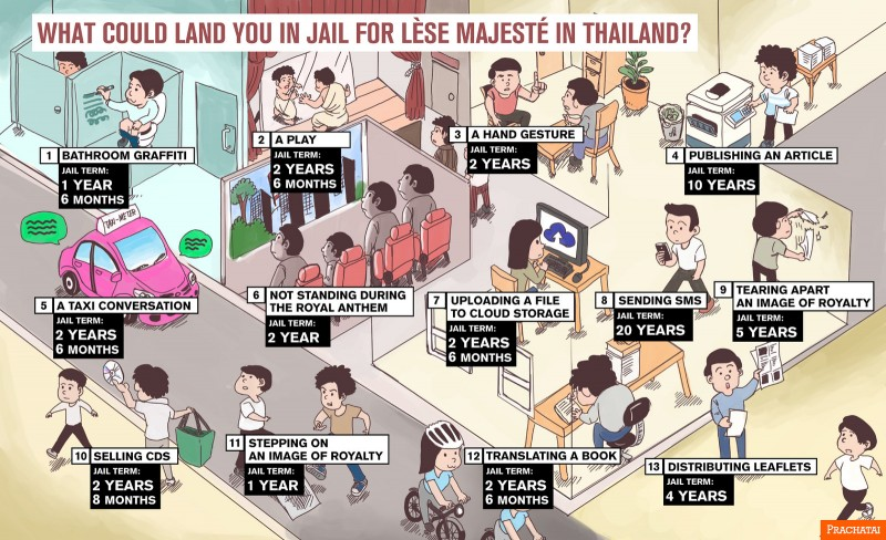 Summary of Lese Majeste cases in Thailand. Infographic from the Flickr page of Prachatai, a content partner of Global Voices