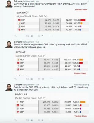 One Twitter account compared the number of votes in various districts to the June results.