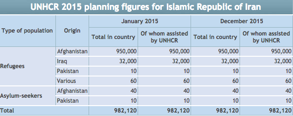 Screenshot from UNHCR country operations profile.