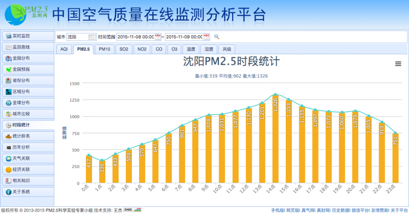 Screenshot: PM2.5 reading of Shenyang on November 8 from Aqistudy.cn, an air-quality monitor website.