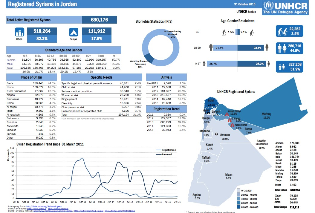 UNHCR Report on Registered Syrian Refugees in Nov. 1, 2015