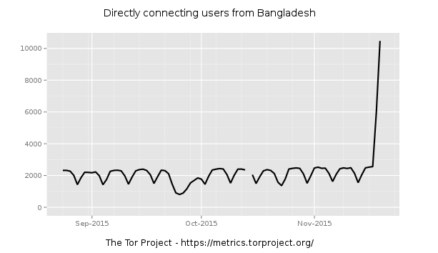 With Messaging Apps Still Banned, Bangladeshis Turn to Tor (and