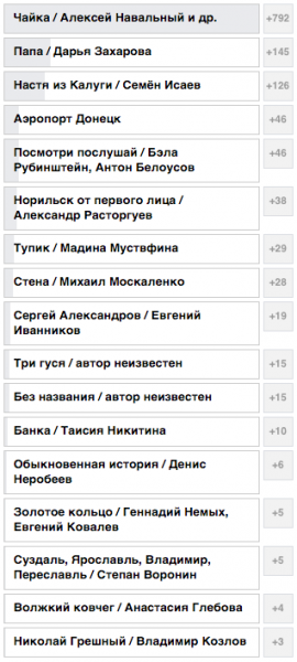 "Navalny's film, ""Chaika,"" leads online voting in Artdocfest's ""Artdocset"" competition. Screencap: Facebook."