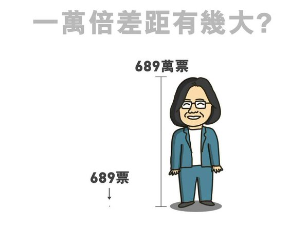 The distance between 689 and 6.89 million. Image from HKFP.