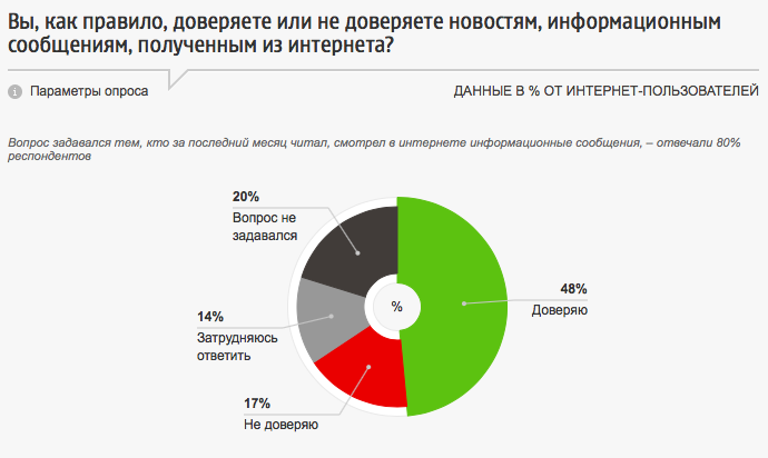 48% of those surveyed said they trust information they see online (green), while 17% said they usually don't (red). Screencap of chart from fom.ru.
