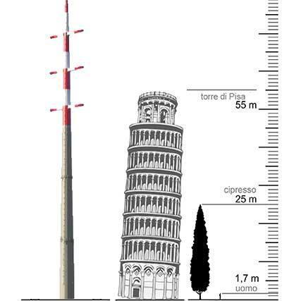 The No Elettrodotto group's Twitter avatar compares the height of Terna's proposed transmission towers with the famous tower of Pisa.