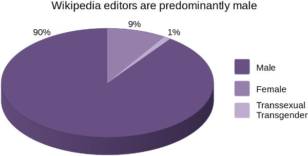 The percentage of female Wikipedia editors lies in the range of about 9%, says a survey by Wikimedia Foundation in 2011. (Source: Wikimedia Commons)