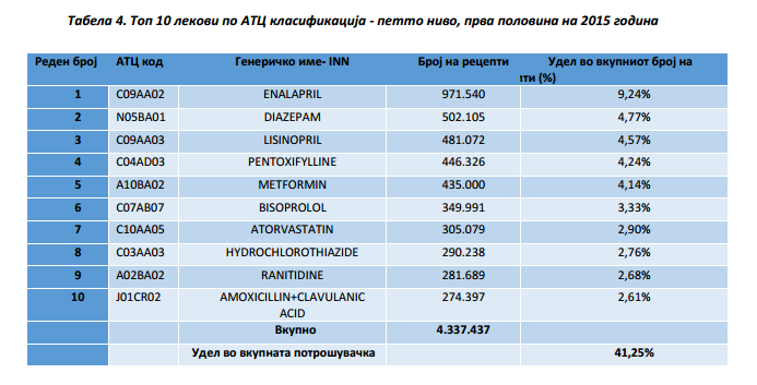 List of most prescribed medicines in Macedonia from January to June 2015, published as part of Health Insurance Fund report from December 2015.