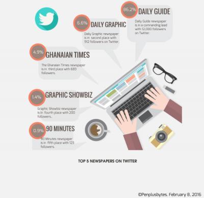 Infografía: Indice de Medios Sociales de las empresas de medios de Ghana