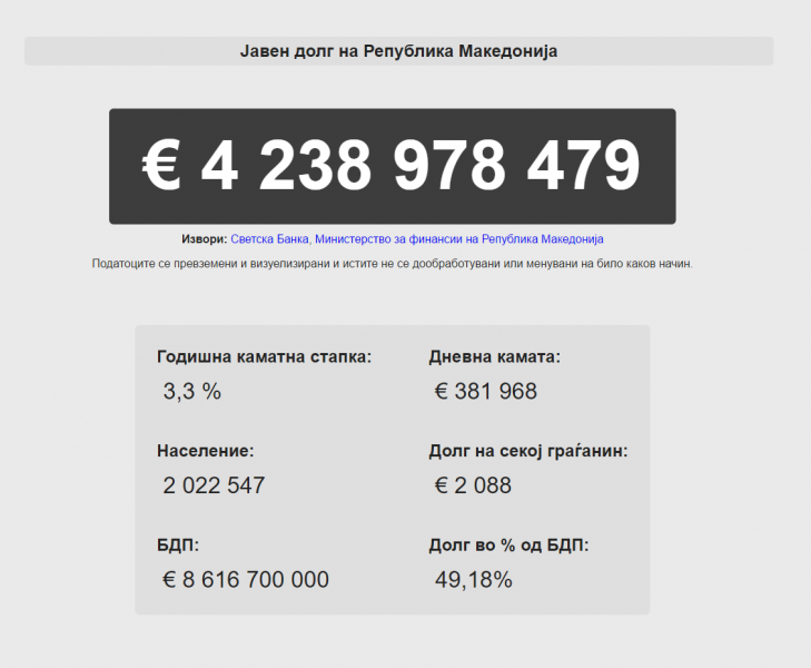 А screen shot of the removed web app displaying the state of Macedonia's public debt.