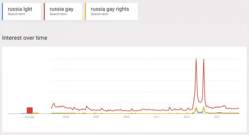 Google users' interest in Russia and LGBT-rights issues, according to Google Trends.