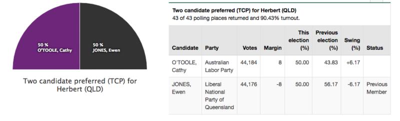 Herbert electorate result 2016