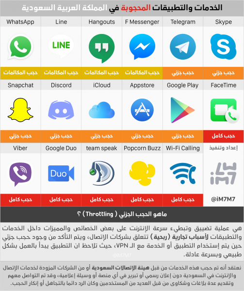 Apps blocked in Saudi Arabia. Viber and Facetime are blocked entirely, while Snapchat, Telegram, and Skype are partially blocked. Only calls are blocked on Whatsapp, Line, Google Hangouts and Facebook Messenger. Source: @iM7M7 on Twitter